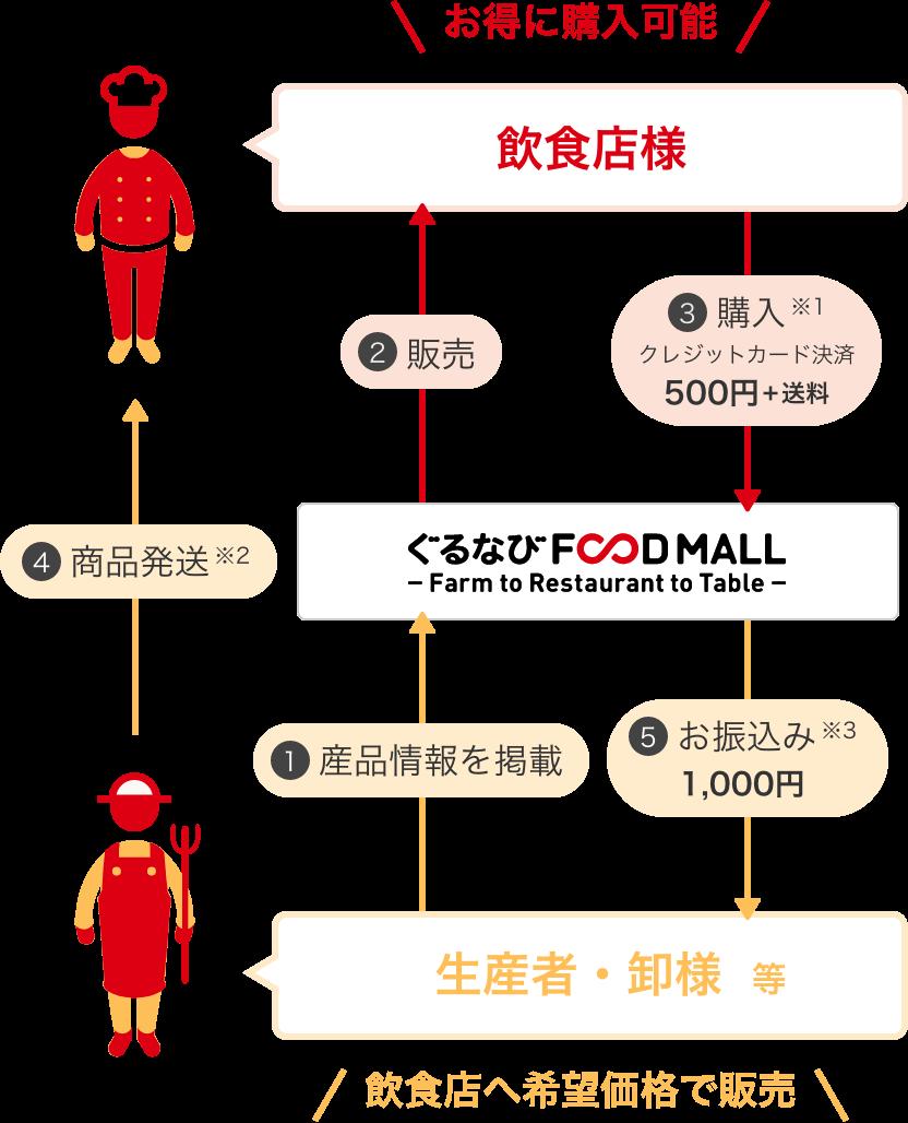 通常販売価格 1,000円の産品の場合の流れ