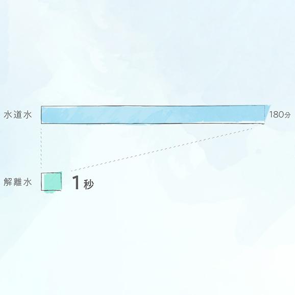 プラズマ解離水【500ml × 24本】05