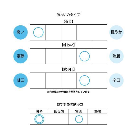 【六歌仙】大吟醸『感謝』720ml[桐箱入り]02
