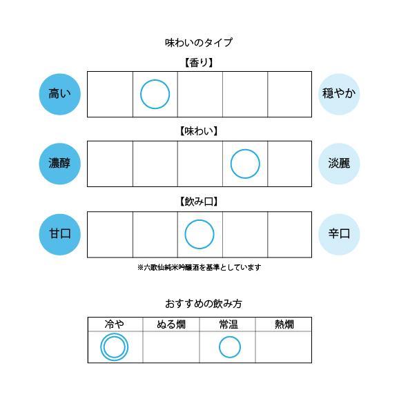 純米大吟醸『感謝』720ml[桐箱入り]02
